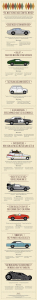 Infographic about the Most Influential Cars in Film History