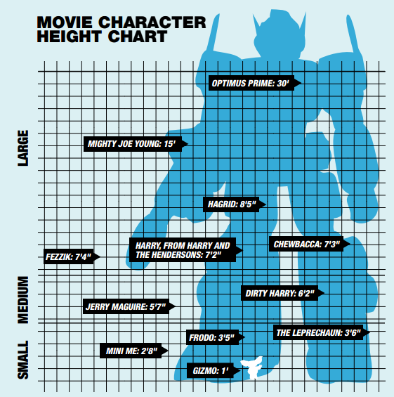 movie-character-height-chart